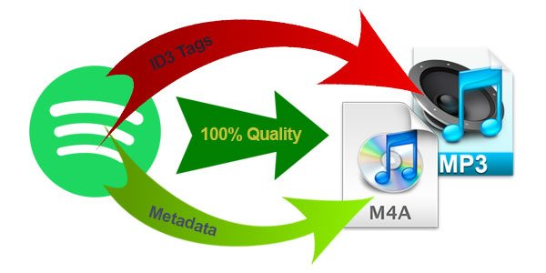 Spotify Music Converter, Convert Spotify Music to MP3/M4A